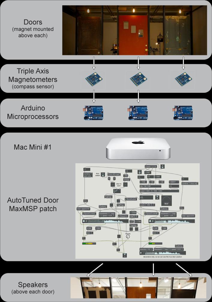 Birdless/Wingless tech diagram #1